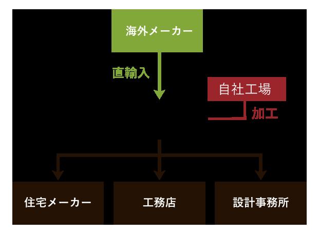 松原工業の強み